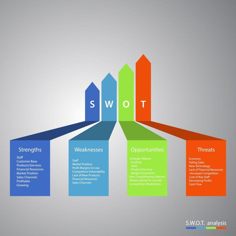 Analiza SWOT – czym jest i do czego służy?